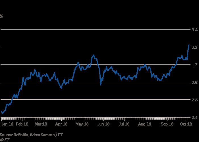 treasury yield